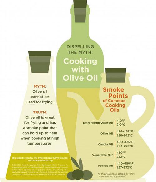 Olivenolje og koking